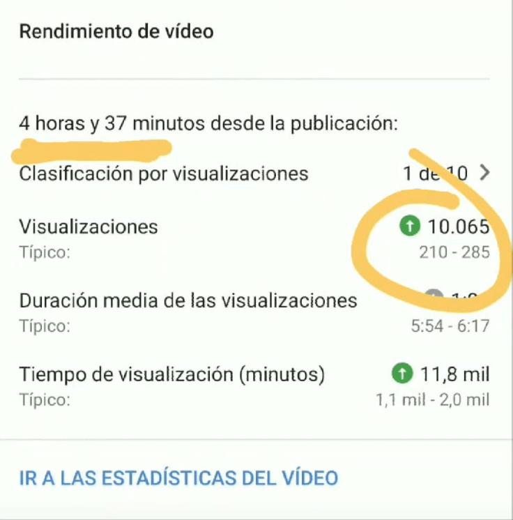 datos sobre posicionamiento en Youtube